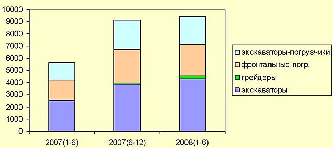 Динамика импорта по категориям дорожно-строительной техники